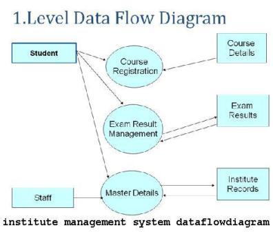 Academy Management | Best Retail Software